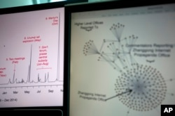 Diagrams from a Harvard academic study showing a time series of social media posts at left and a network structure of leaked email correspondents at right are shown on computer screens in Beijing, China, May 20, 2016.