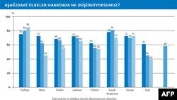 Ortadoğu'da Türkiye Hakkında Olumlu Görüşler Yoğun