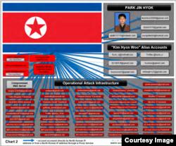 북한 해커들이 사용한 이메일과 소셜미디어 계정. 미국 법무부가 북한 국적자 박진혁 기소장에 첨부한 도표다.