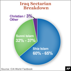 Iraq's Sectarian Tensions Create Opportunities for Attacks