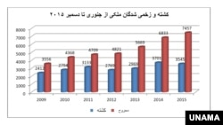 در شش سال گذشته بیشتر از ۱۸۷۰۰ غیرنظامی افغان در منازعات مسلحانه و دیگر رویدادهای امنیتی کشته شدند.