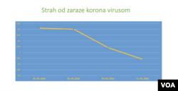 Istraživanje o strahovima i opsednutosti tokom epidemije koronavirusa