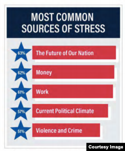 Source: American Psychological Association (APA)