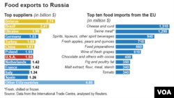 Russia Sanctions, Aug. 7, 2014