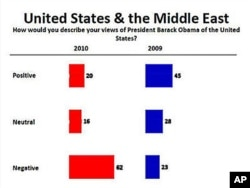 Public opinion of President Obama has dropped in the Arab world.