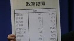 国民党民调:六成多民众不满意蔡英文施政