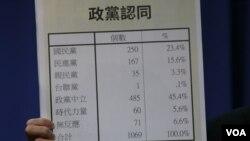 政党认同的民调结果 (美国之音杨明拍摄)