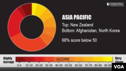 افغانستان و کوریای شمالی، فسادترین دولت در آسیا را دارند