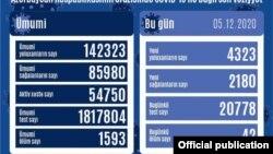 Dekabrın 5-nə koronavirus statistikası
