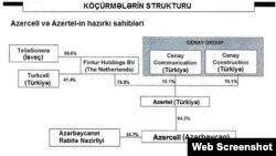 Azerbaijan Azercell