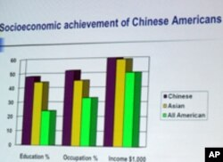 美国华裔在教育水准、就业以及家庭收入等方面都高于美国平均值