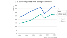Grafički prikaz američke trgovinske razmene sa Evropskom unijom