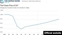 Dünya Bankı neft qiymətləri haqqında