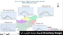 وزارت انرژی و آب گفته که سال آینده خشکسالی در افغانستان کاهش خواهد یافت