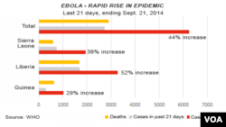 Ebola virus, rapid rise in epidemic, Sept. 25, 2014