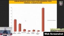 Grafik jumlah kematian akibat corona di lima kabupaten dan satu kota di Provinsi Gorontalo per tanggal 5 Agustus 2020, tertinggi di kota Gorontalo dengan 19 kematian. (Foto: Tangkapan Layar)