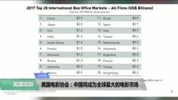 VOA连线(方冰):美国电影协会:中国将成为全球最大的电影市场