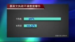 VOA连线: 蔡英文百日执政民调低迷