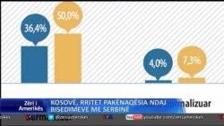 Rritet pakënaqësia ndaj bisedimeve Kosovë-Serbi