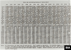 Screenshot from supplemental chart published in the 1983 Bureau of Indian Affairs Manual.