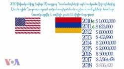 2010-ից ի վեր Միացյալ Նահանգները Ղարաբաղում ականազերծման աշխատանքներին հատկացրել է ավելի քան 11 միլիոն դոլար