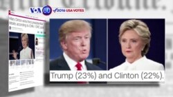 Manchetes Americanas 20 Outubro: Eleitorado republicano defende Trump