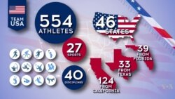 Fast Facts: The 2016 US Olympic Team