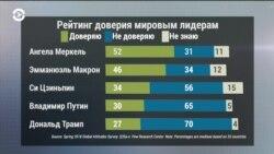 Составлен рейтинг доверия мировым лидерам