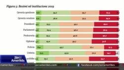 Sondazhi, besim i ulët i qytetarëve ndaj institucioneve shtetërore e politike