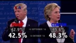 Clinton Semakin Disukai Usai Debat Kedua