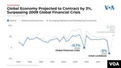 Global Economy Projected to Contract by 3 Percent