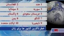افغانستان دومین کشور خطرناک جهان برای زنان