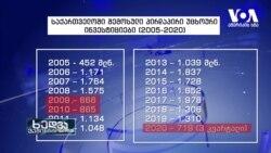 საქართველოს ეკონომიკა - დღევანდელი მდგომარეობა და პროგნოზები