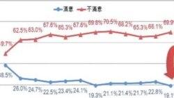 台湾智库民调显示马英九总统满意度低迷