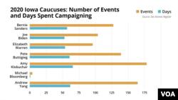 Iowa Caucus - Events and Days Spent in Iowa