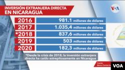 Grafico de la caída en picada de la inversión extranjera en Nicaragua.