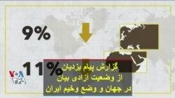 گزارش پیام یزدیان از وضعیت آزادی بیان در جهان و وضع وخیم ایران