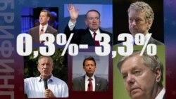 У трети кандидатов-республиканцев могут закончиться деньги
