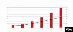 افزایشدرآمدهای حاصل از فروش دیجیتالی آثار موسیقی به میلیارد دلار(منبع: «ورلد اکانامیک فورام»)