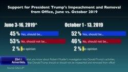 Votuesit amerikanë të ndarë për shkarkimin e Presidentit Trump