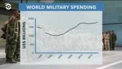 Общемировые военные расходы достигли рекордного уровня
