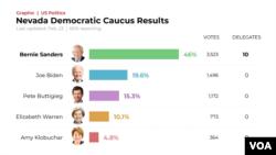 nevada democratic caucus results