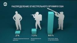 Борьба сторонников и противников запрета на владение огнестрельным оружием