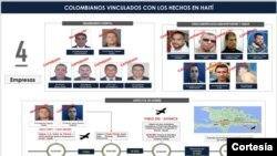 Colombianos que estarían vinculados en el asesinato del presidente de Haití, Jovenel Moïse. [Foto Cortesía de la Policía Nacional de Colombia].